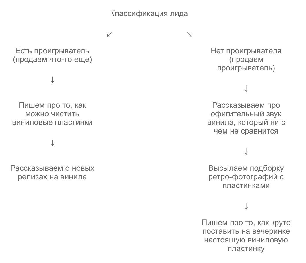 Классификация лида