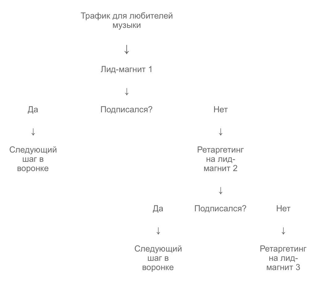 Схема с лид-магнитами